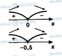 ГДЗ Алгебра 11 клас сторінка 745