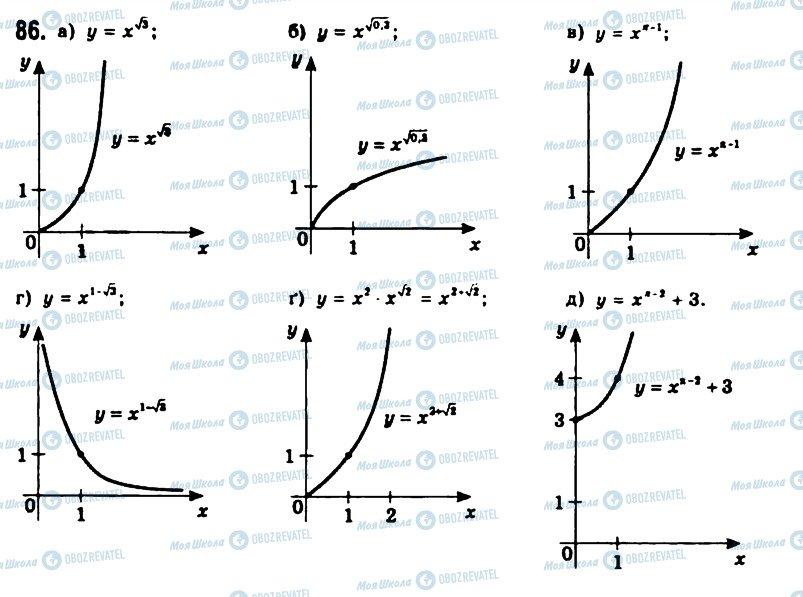 ГДЗ Алгебра 11 класс страница 86
