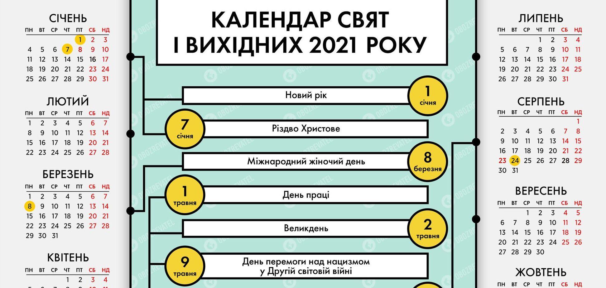 Дополнительные выходные дни в 2021 году предусмотрены в связи с государственными праздниками