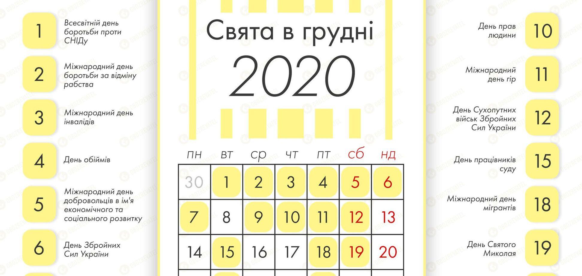 У грудні 2020 року українців чекають три вихідні поспіль