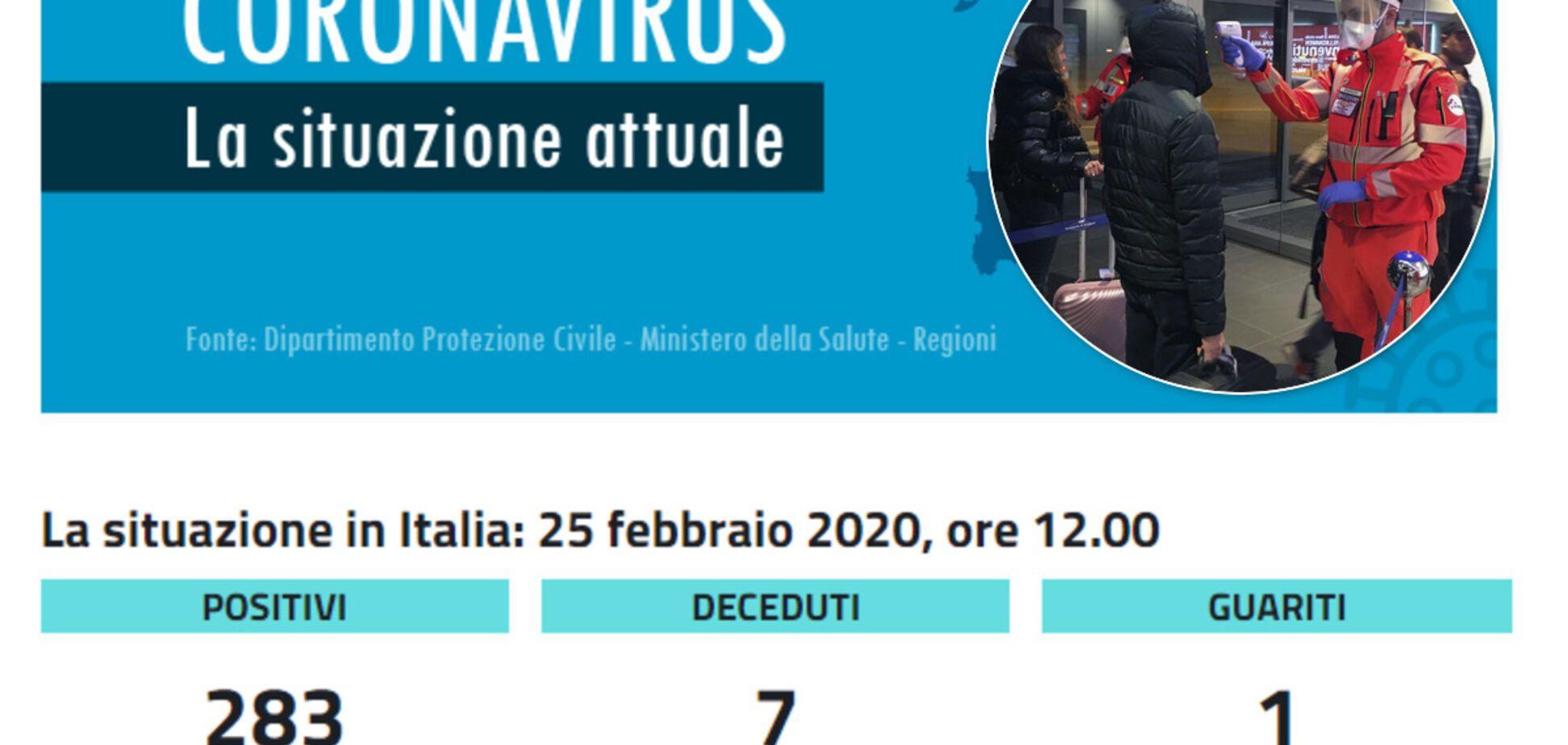 Коронавирус в Италии: украинские туристы напуганы и отказываются от поездок