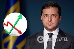 Зеленському довіряють 57% українців, вважають його найкращим президентом 16% – опитування