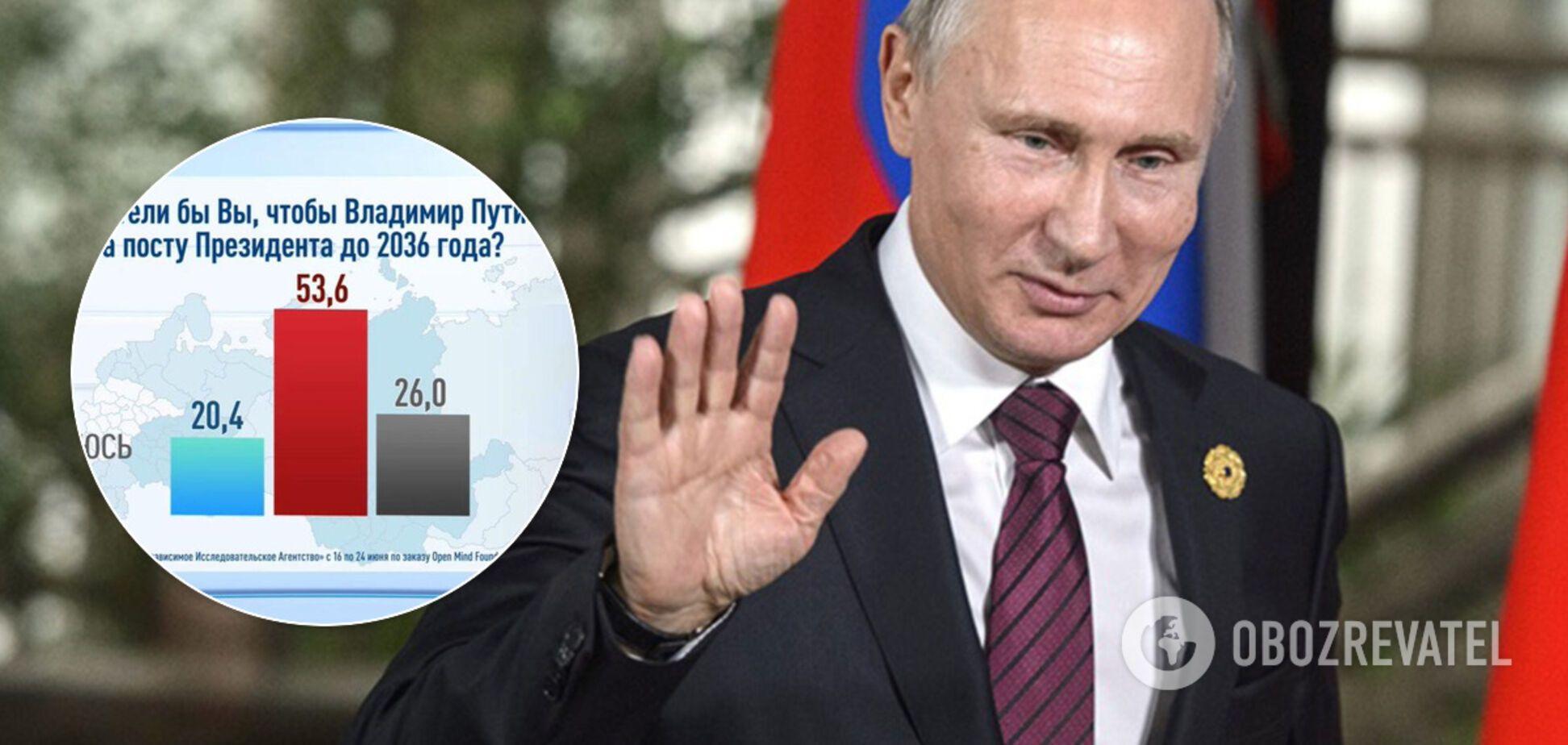 Большинство россиян против дальнейшего президентства  Путина