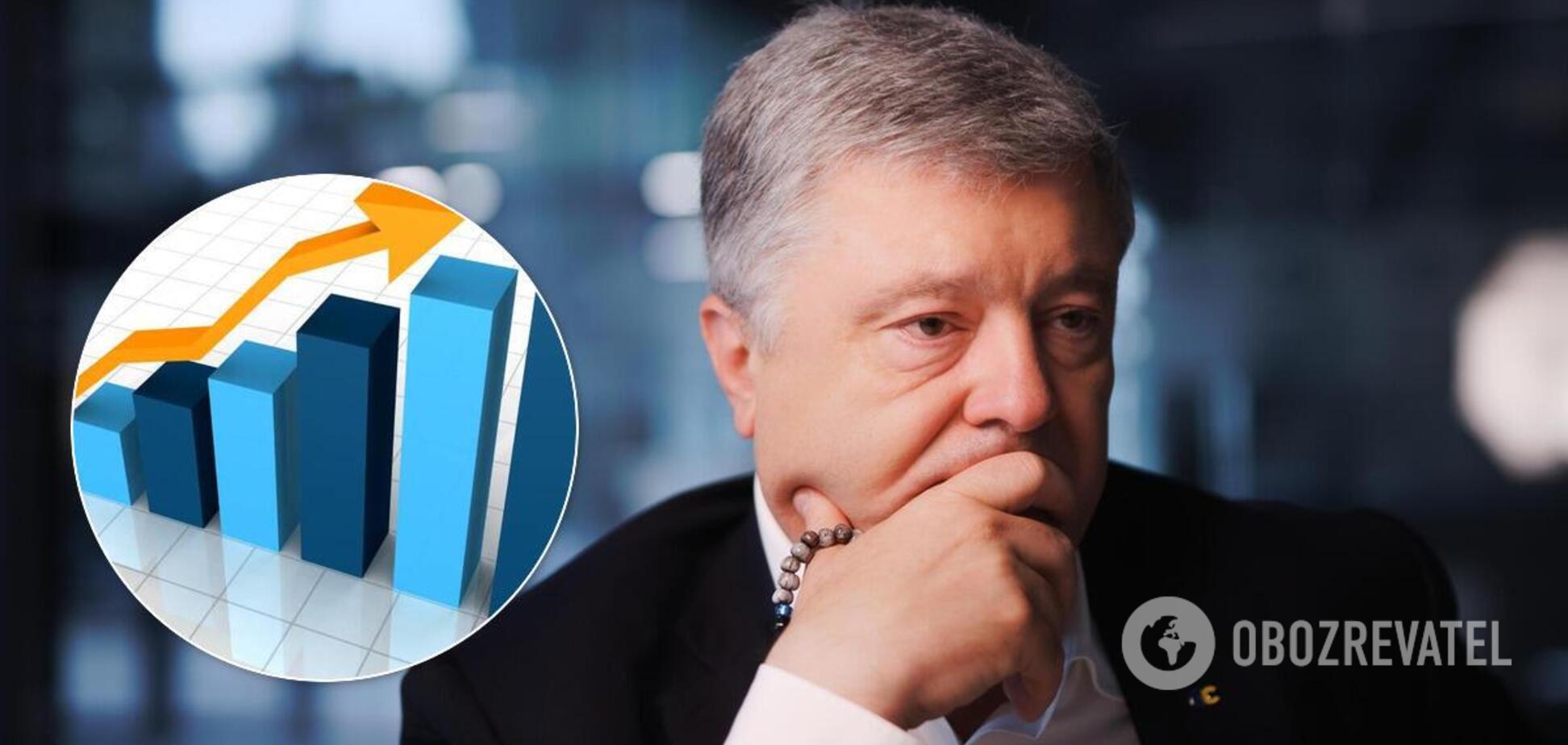 Рейтинг партии Порошенко вырос на Львовщине