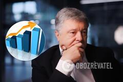 Рейтинг партии Порошенко вырос на Львовщине, 'Голос' – далеко позади