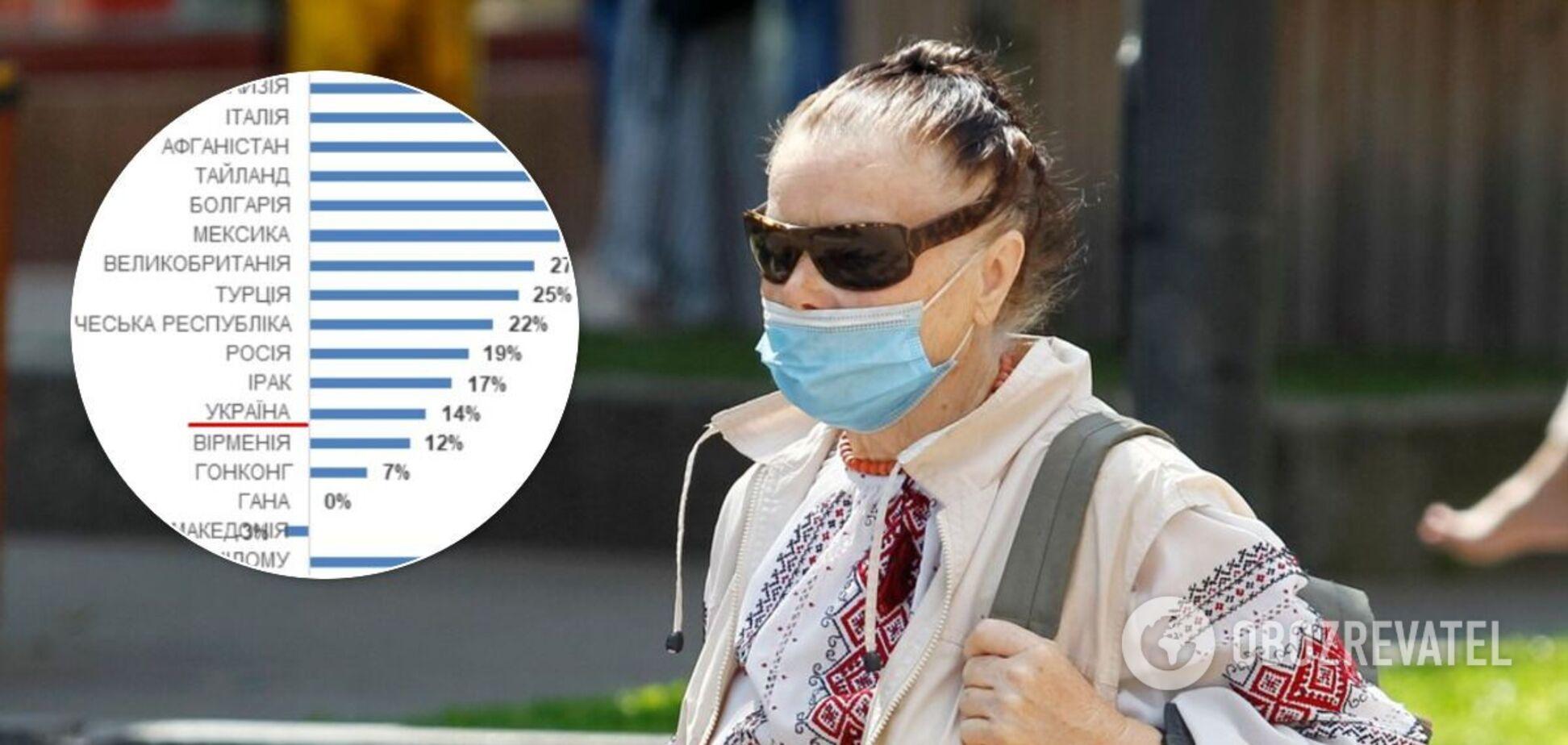 Среди факторов несчастья украинцев пандемия и карантин