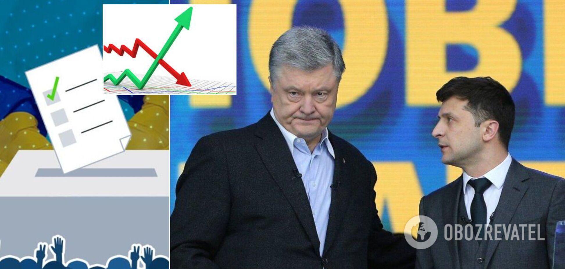 Зеленський у другому турі втратив 18%, Порошенко на 20% зріс – рейтинг КМІС