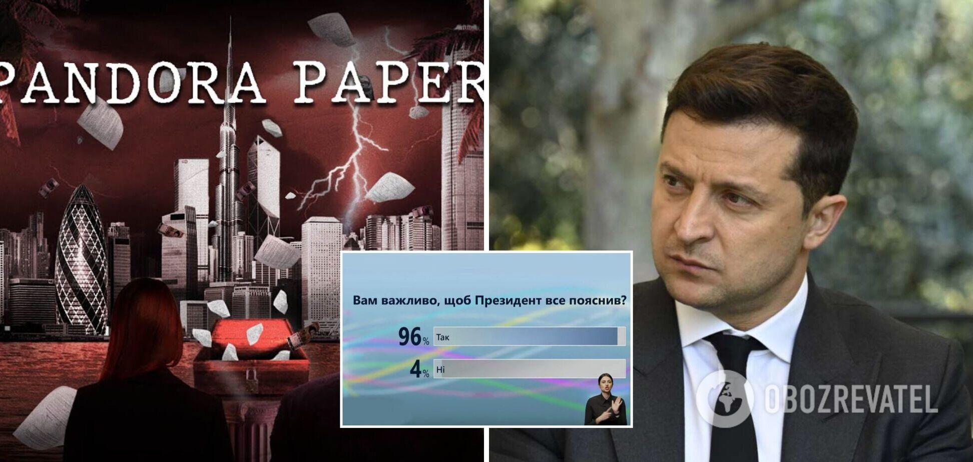 96% українців хочуть почути від Зеленського пояснення щодо офшорів – опитування