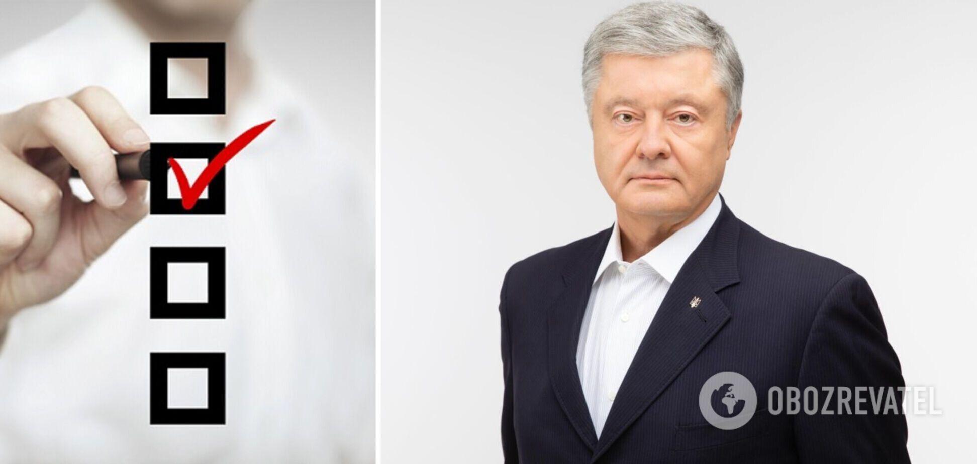 Партія Порошенка опинилася у лідерах рейтингу політсил – опитування