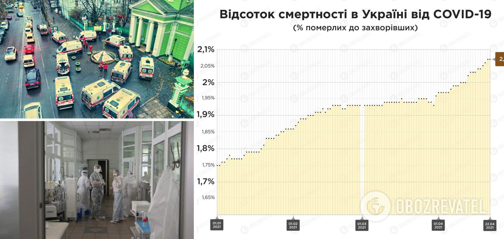 В Украине растет смертность от коронавируса: медики озвучили главные причины и сказали, в чем вина пациентов