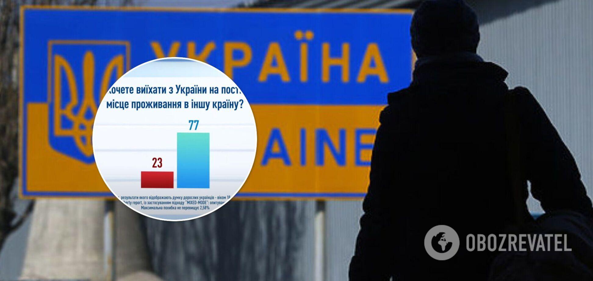 Из Украины хотели бы выехать четверть опрошенных граждан. Инфографика