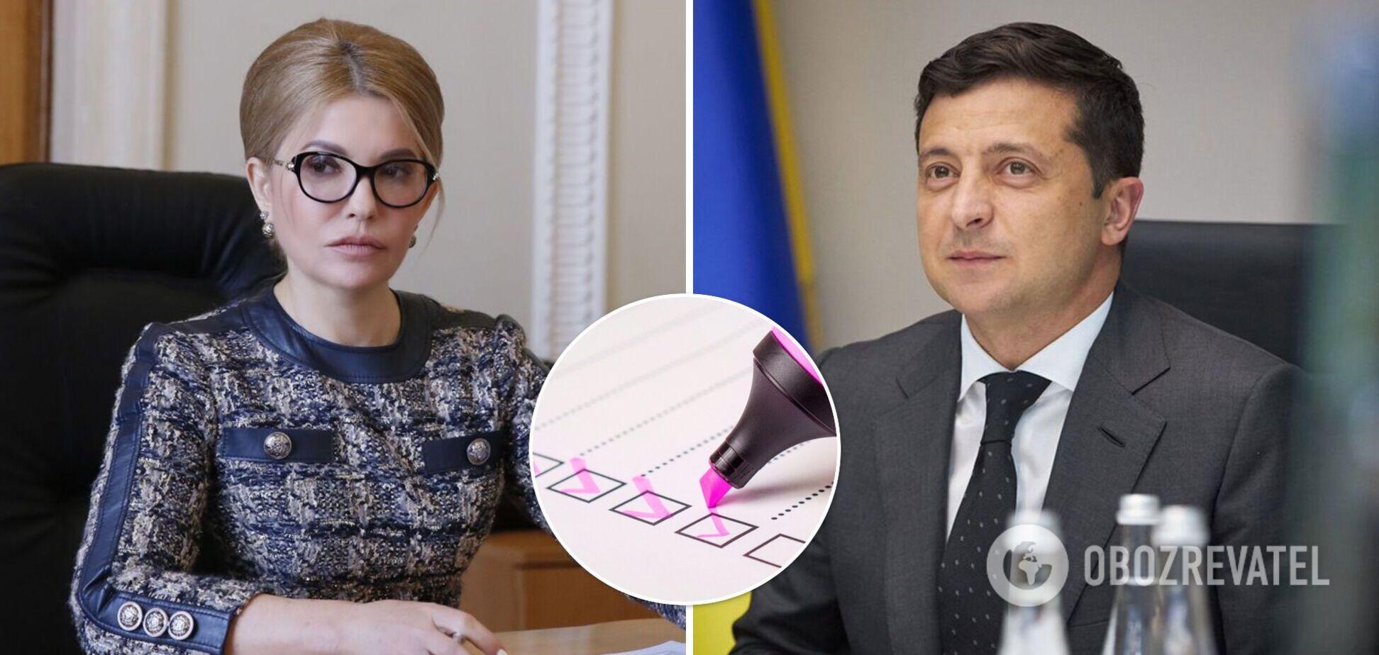 В Украине рейтинг доверия к политикам возглавляет Зеленский, на втором месте – Тимошенко
