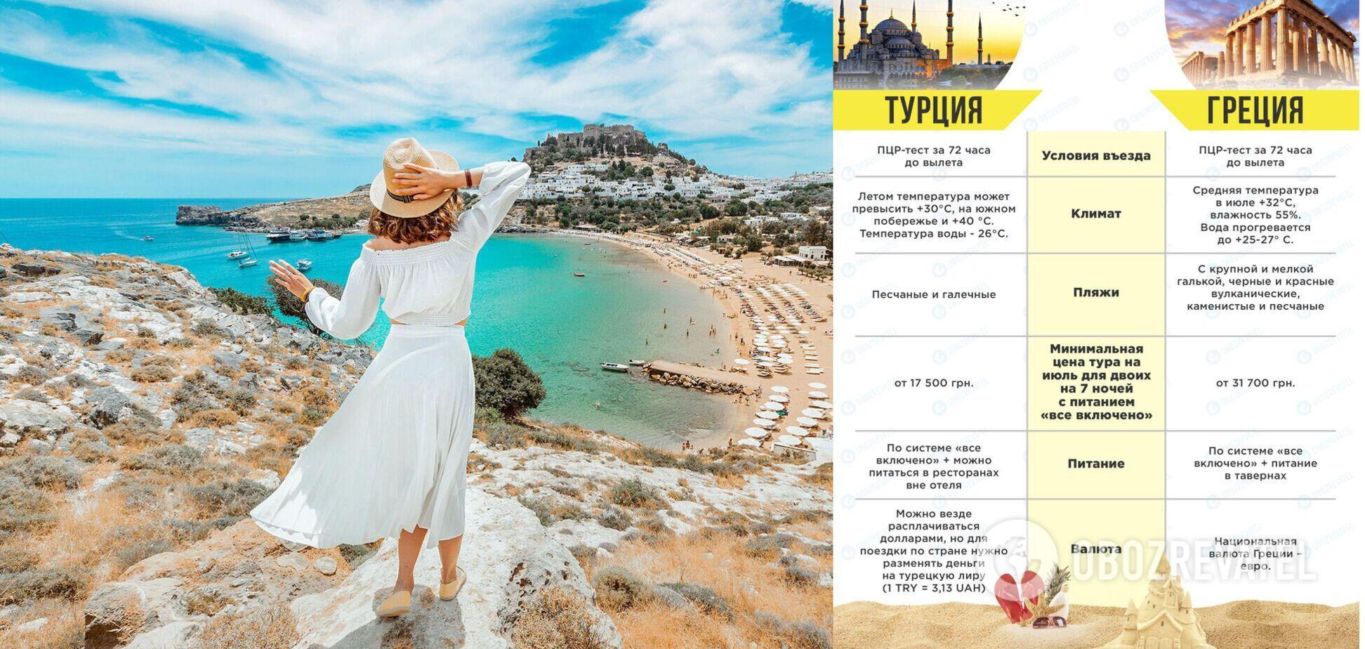 Турция или Греция: сравнение отелей, пляжей, цен и экскурсий. Фото