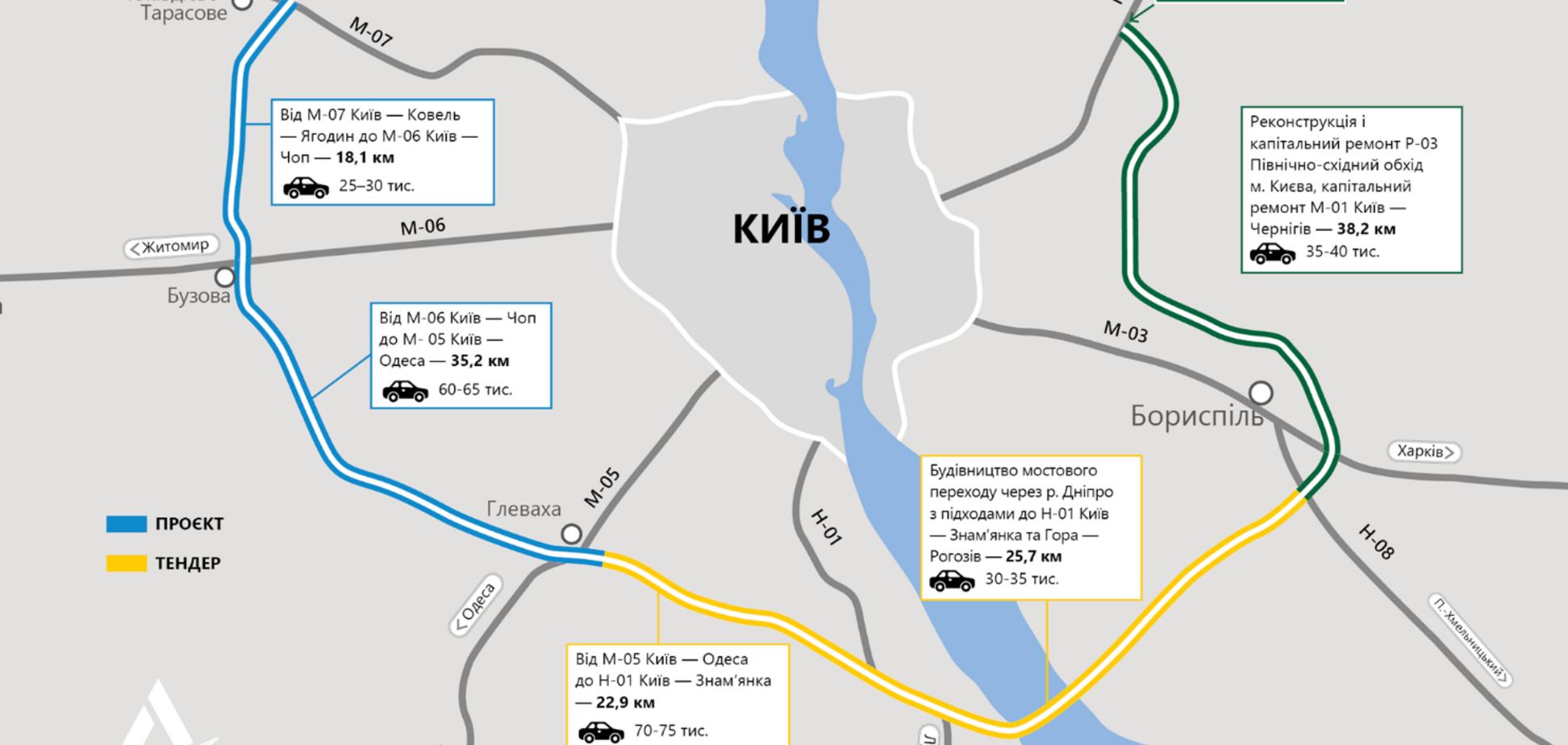 Для строительства Киевской обходной дороги планируют привлечь мощного международного подрядчика