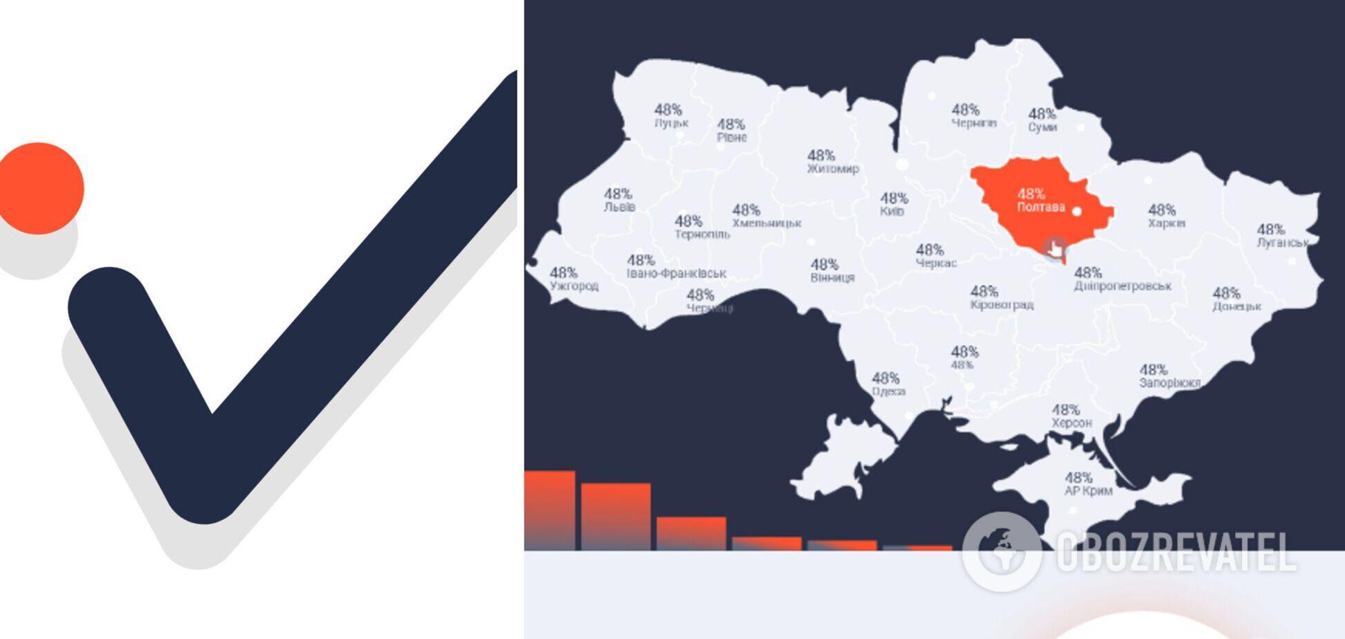 iViche проводить опитування щодо лідерів думок в Україні