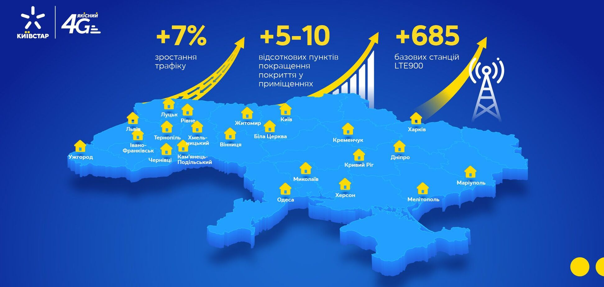 'Київстар' покращив покриття 4G у 14 містах