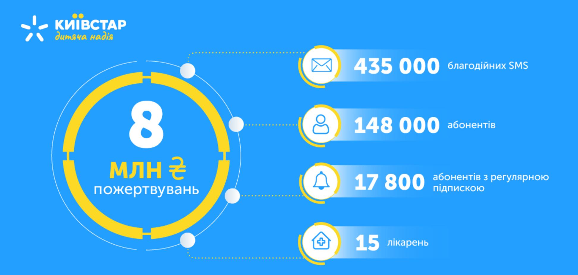 Абоненты 'Киевстара' собрали 8 млн грн для детских больниц