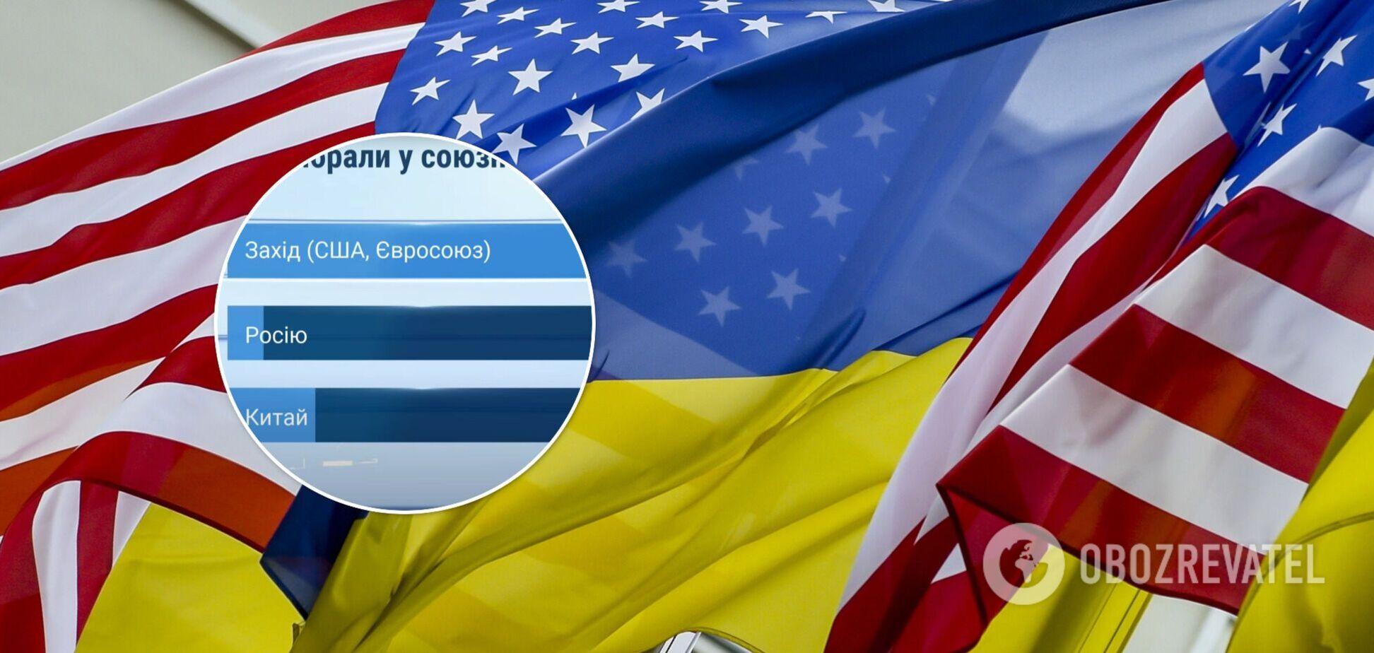 Більшість українців вважають США і Євросоюз найкращими союзниками для України, – опитування